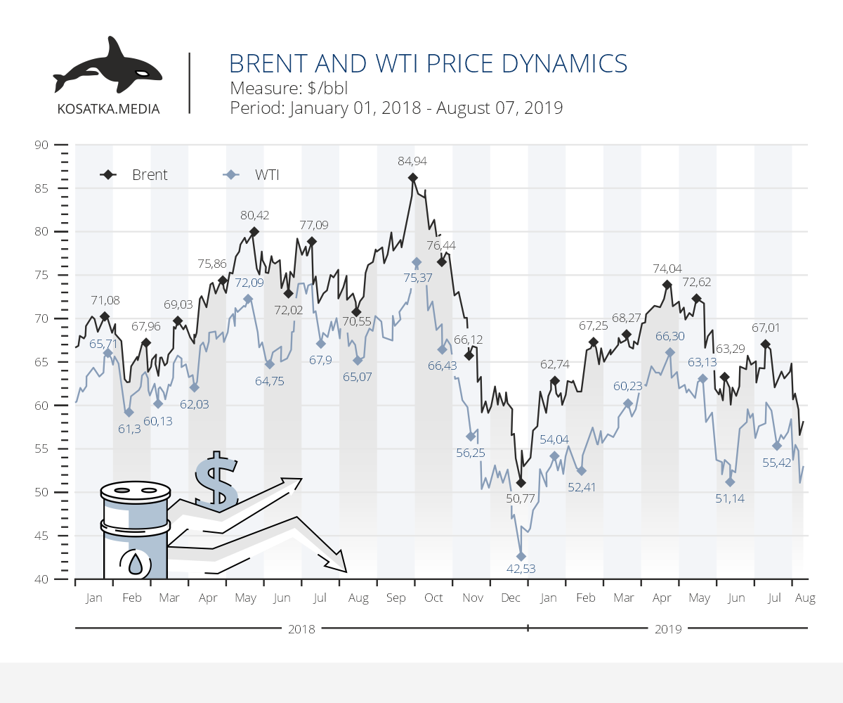 The dynamics of oil prices. US-China Trade Relations
