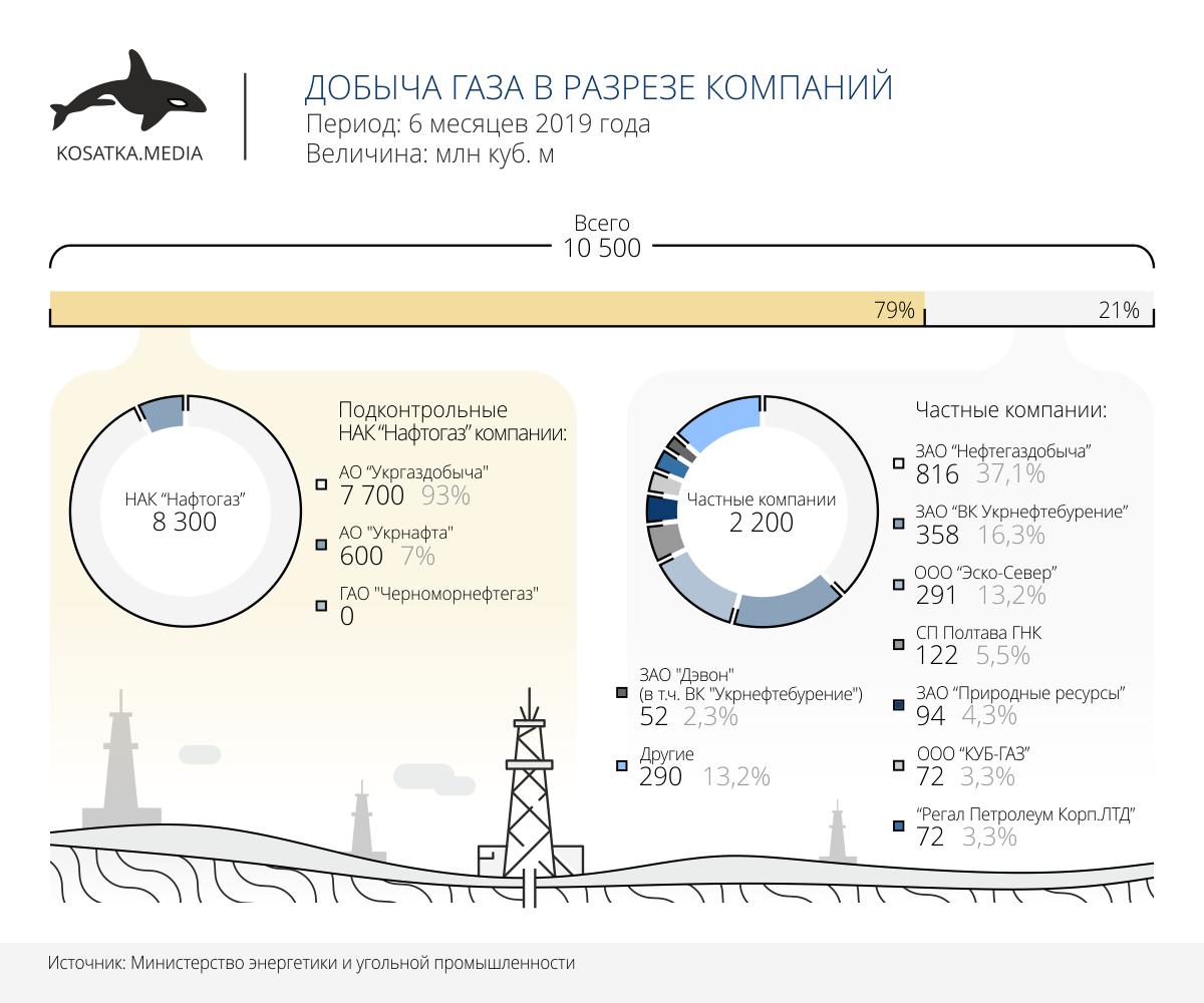 Добыча газа в Украине (январь-июнь 2019)