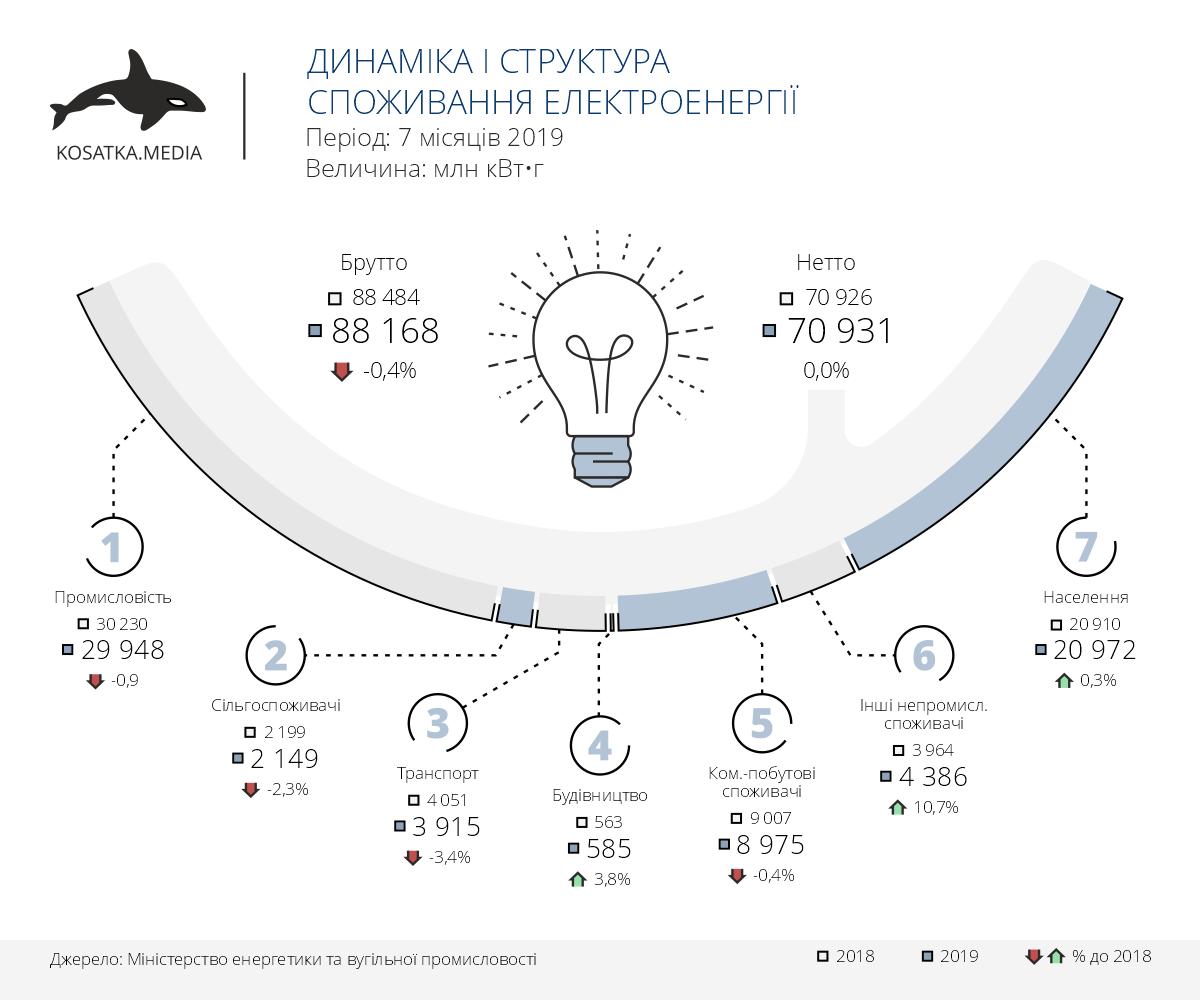 Структура споживання електроенергії в Україні (січень-липень 2019)