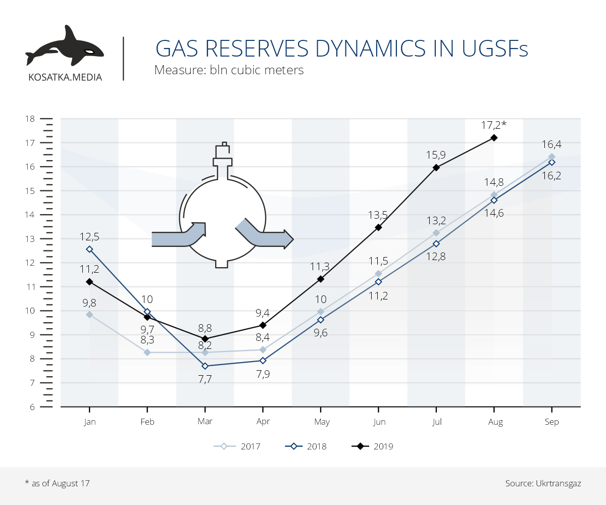 Gas reserves Dynamics in the UGSF (January-August 2019)