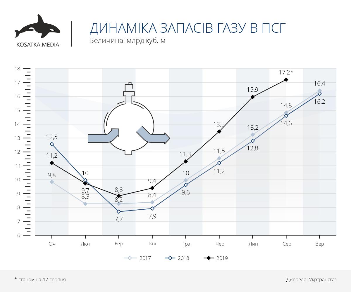 Динаміка запасів газу в ПСГ (січень-серпень 2019)