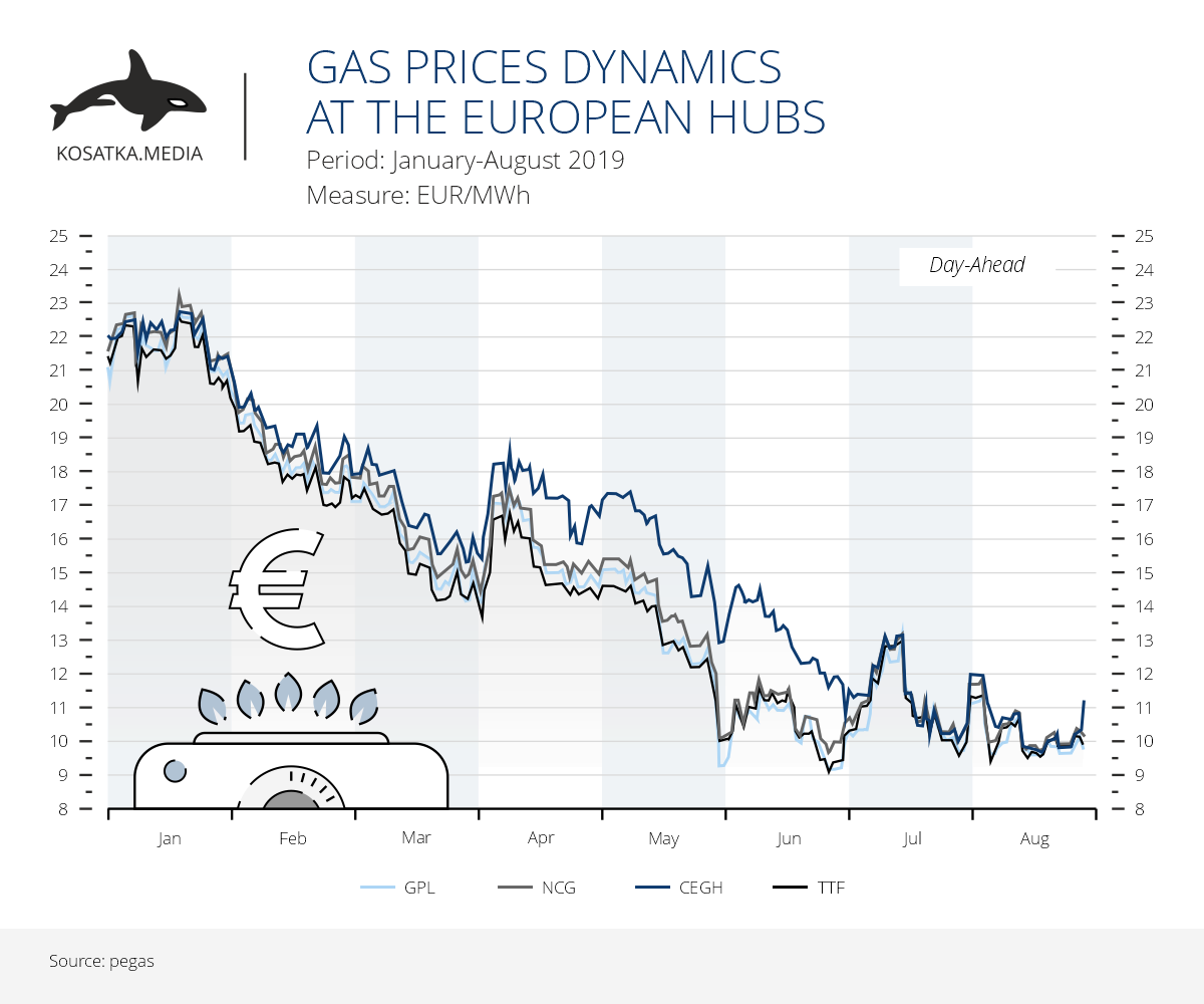 The dynamics of gas prices at European hubs (January-August 2019)