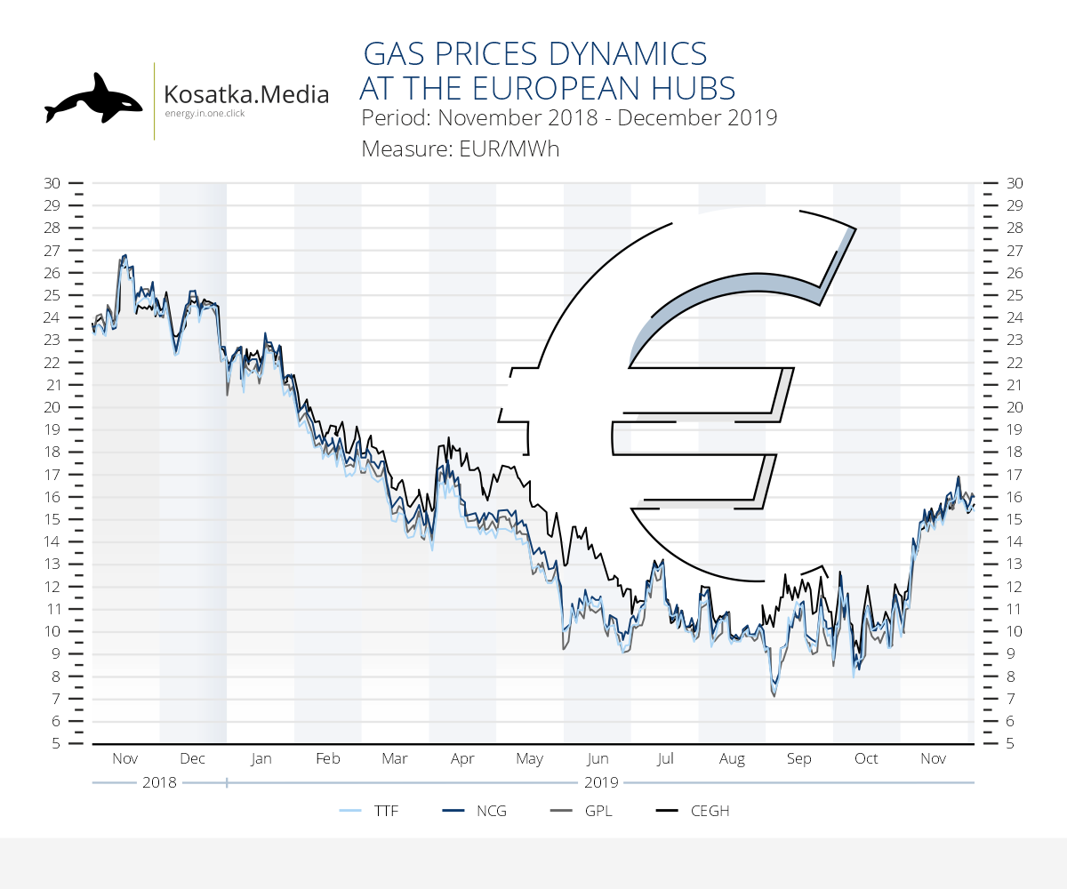 November prices for natural gas at the European market