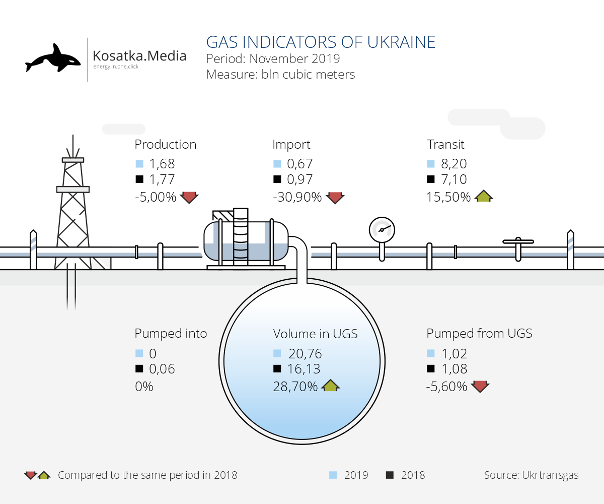 Figures of the gas sector of Ukraine (November 2019)