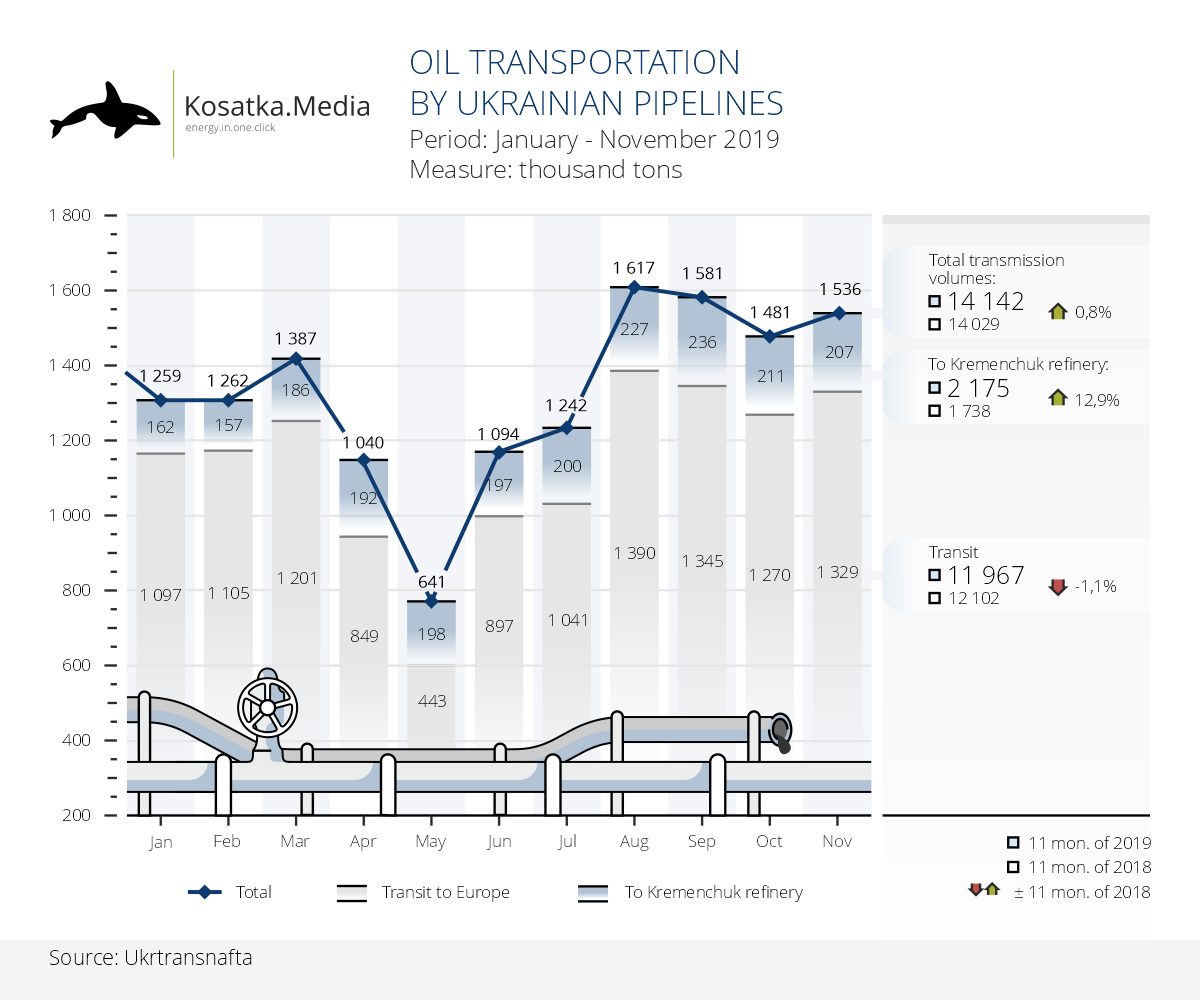 Ukrtransnafta continues to increase oil pumping volumes