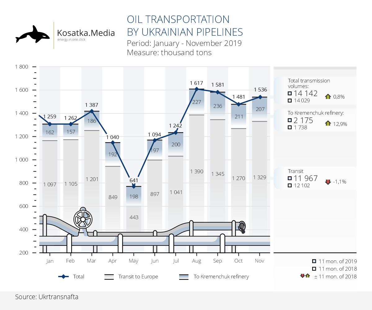 Ukrtransnafta continues to increase oil pumping volumes
