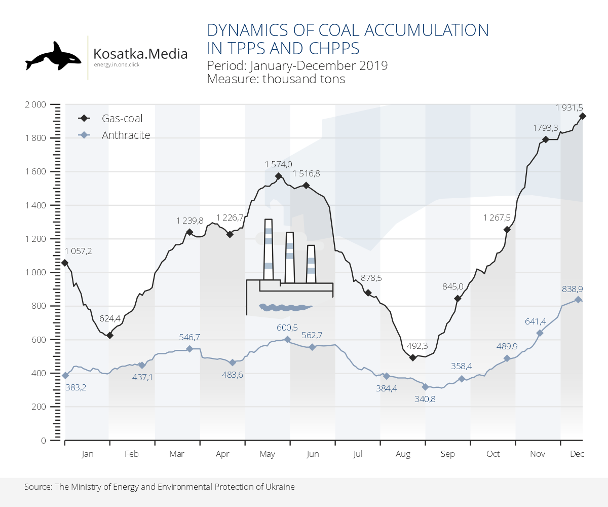 Coal stocks in Ukraine are almost 2 times higher than a year ago