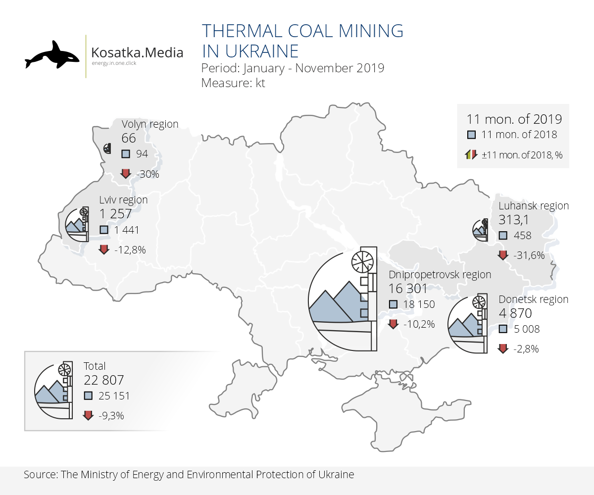 Ukrainian mines have slowed the pace of decline in coal production