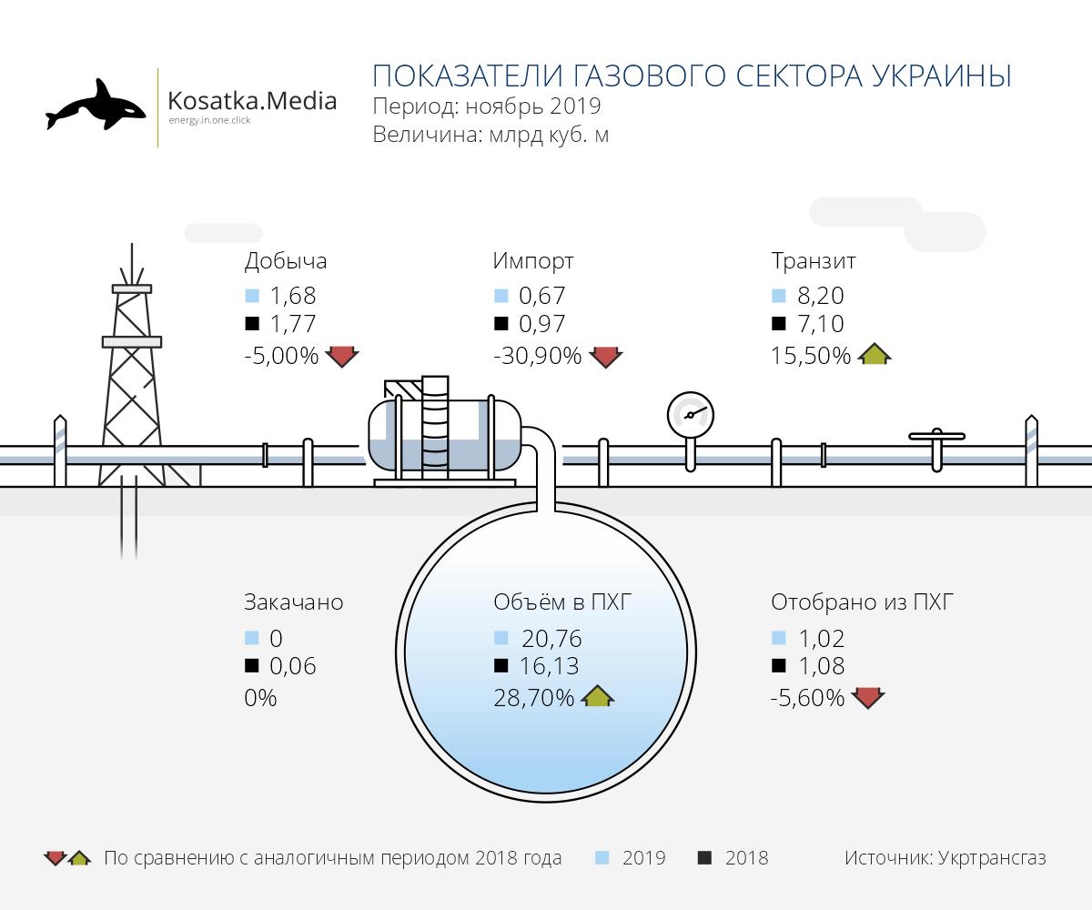 Показатели газовой отрасли Украины (ноябрь 2019 года)