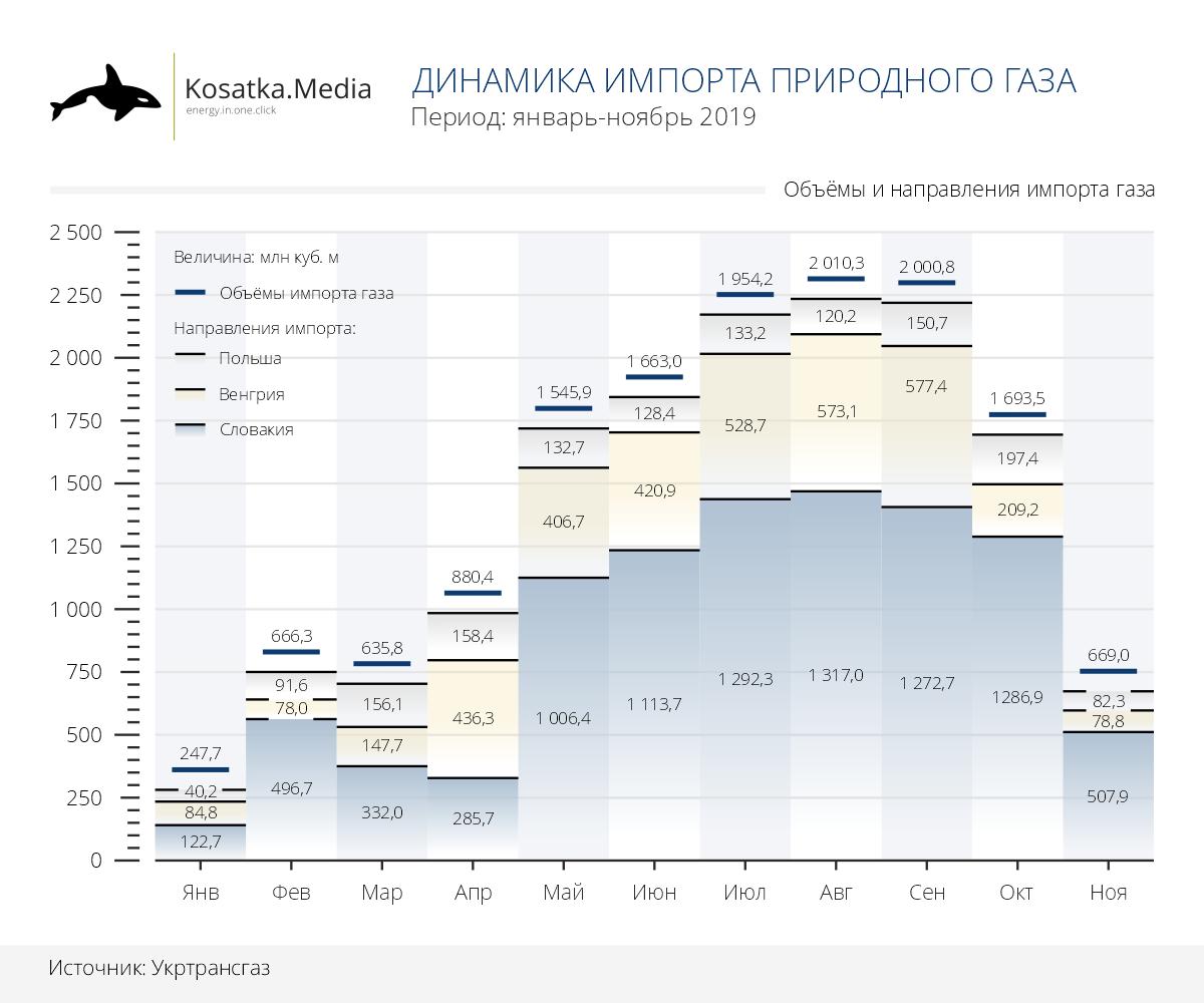 Украина сократила импорт газа более чем вдвое