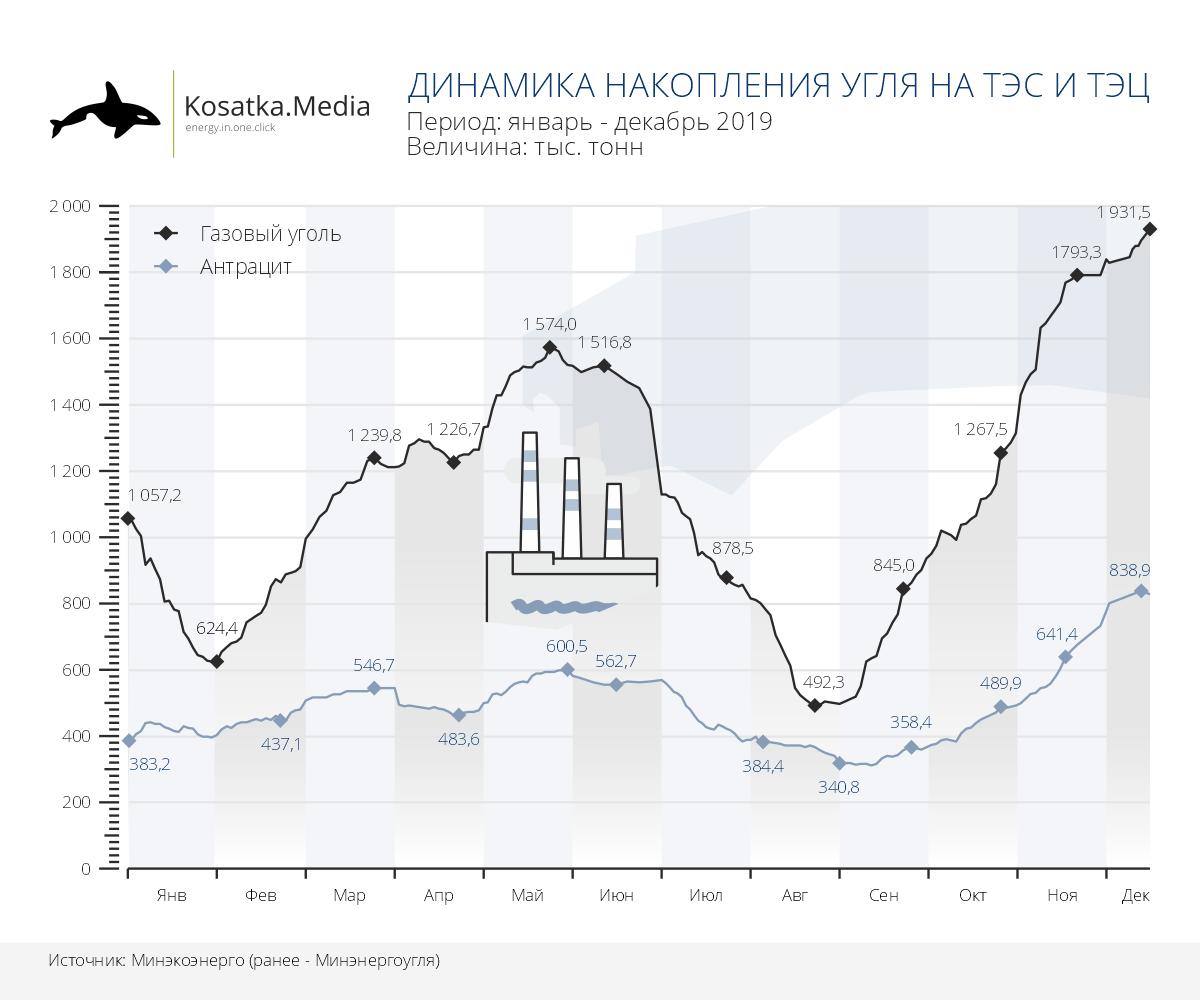 Запасы угля в Украине почти в 2 раза выше, чем год назад
