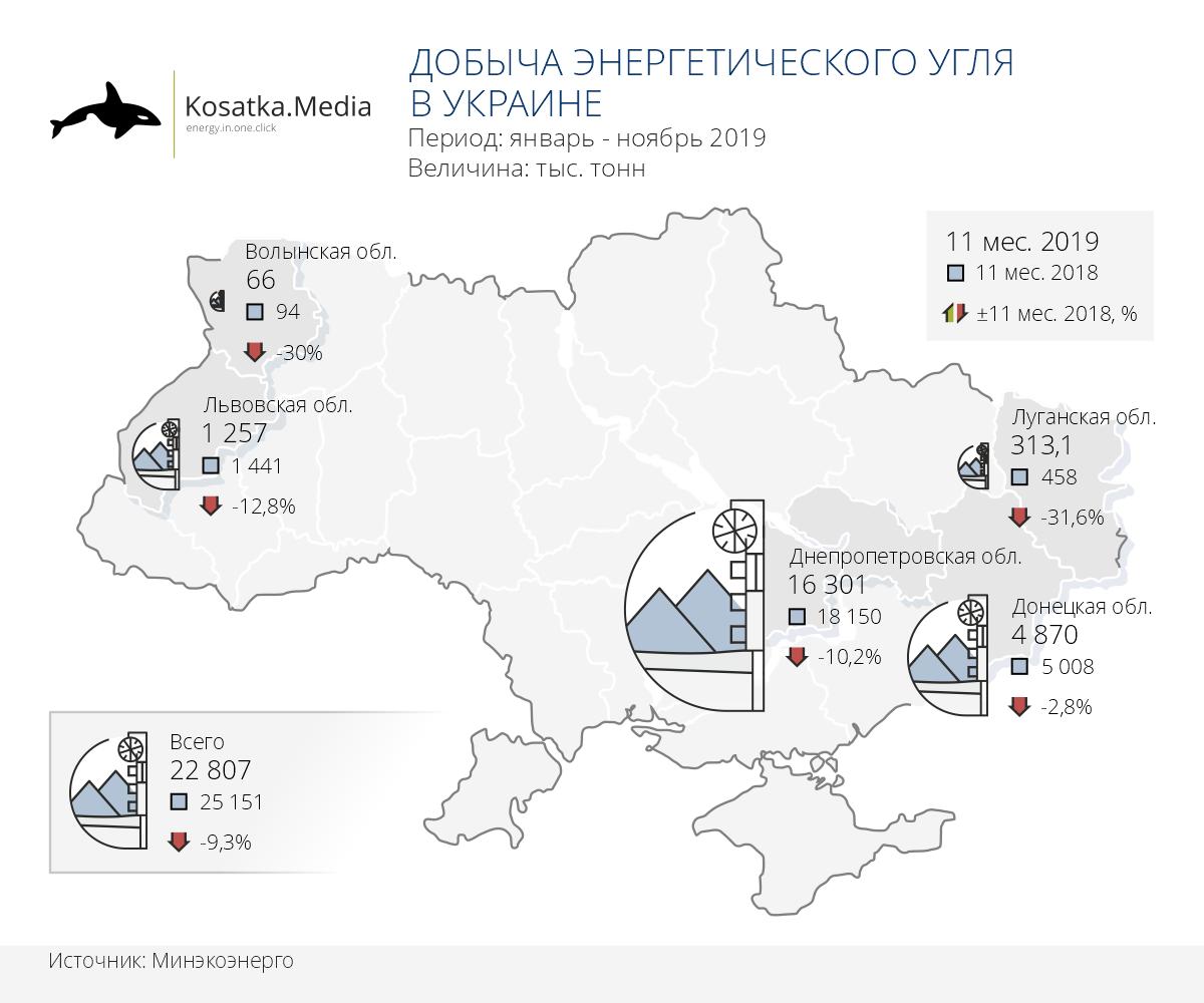 Украинские шахты замедлили темпы снижения добычи угля