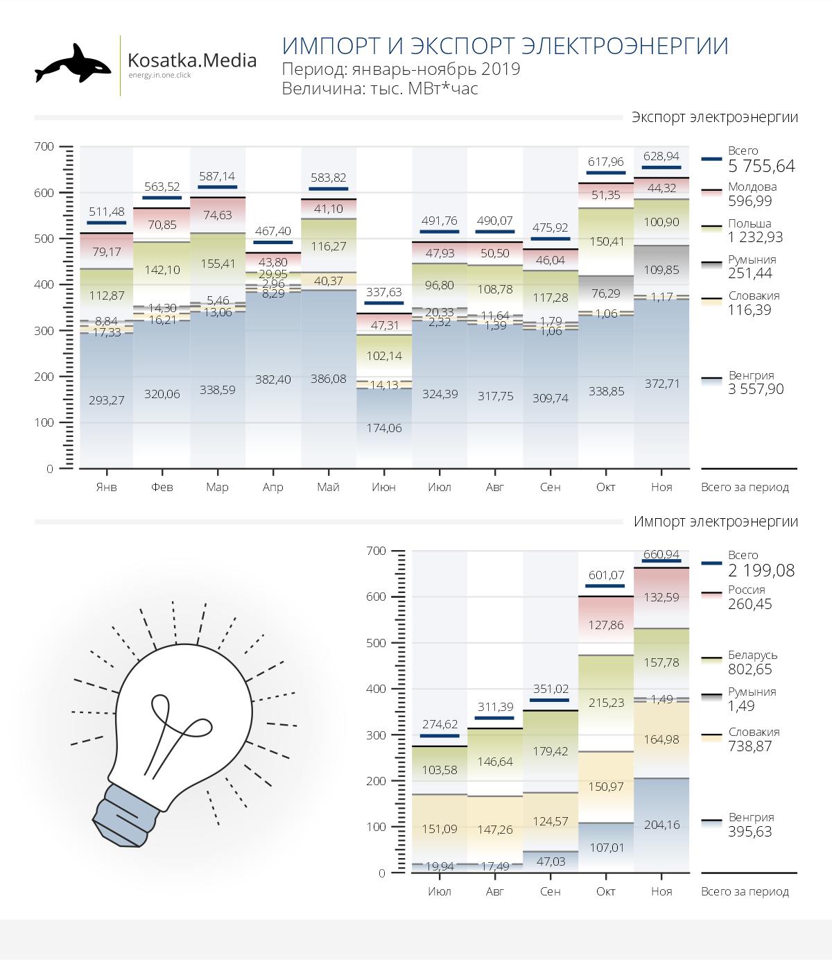 Импорт электроэнергии в Украину достиг 81% от экспорта с момента открытия рынка