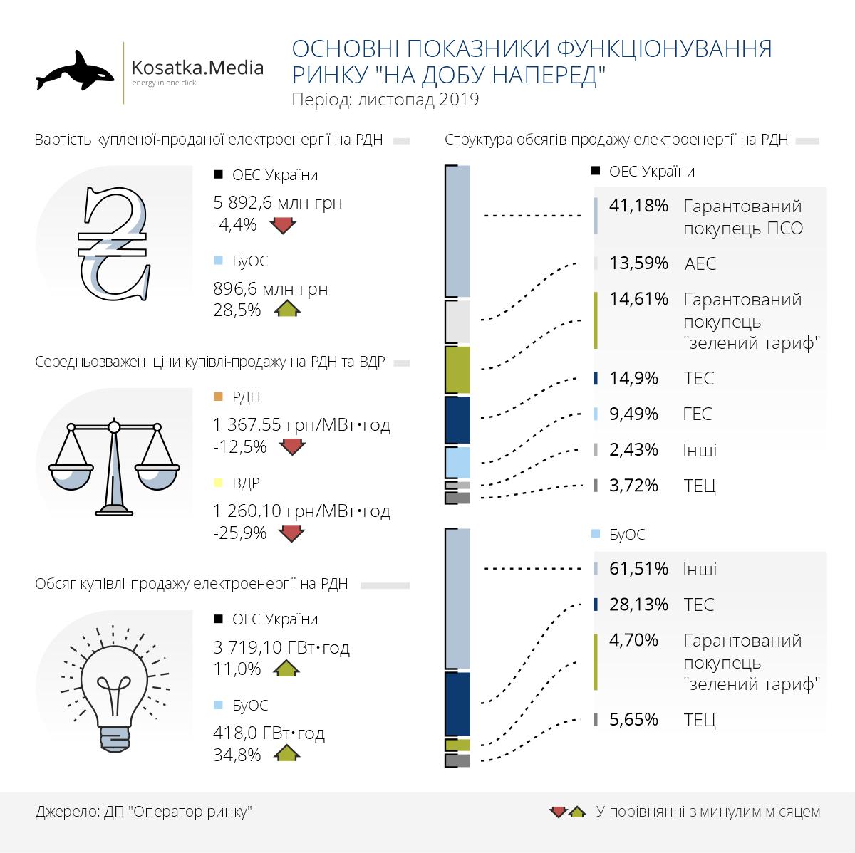 Український ринок електроенергії нарощує обсяги торгівлі