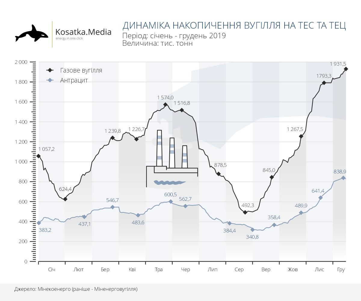 Запаси вугілля в Україні майже в 2 рази вищі, ніж рік тому