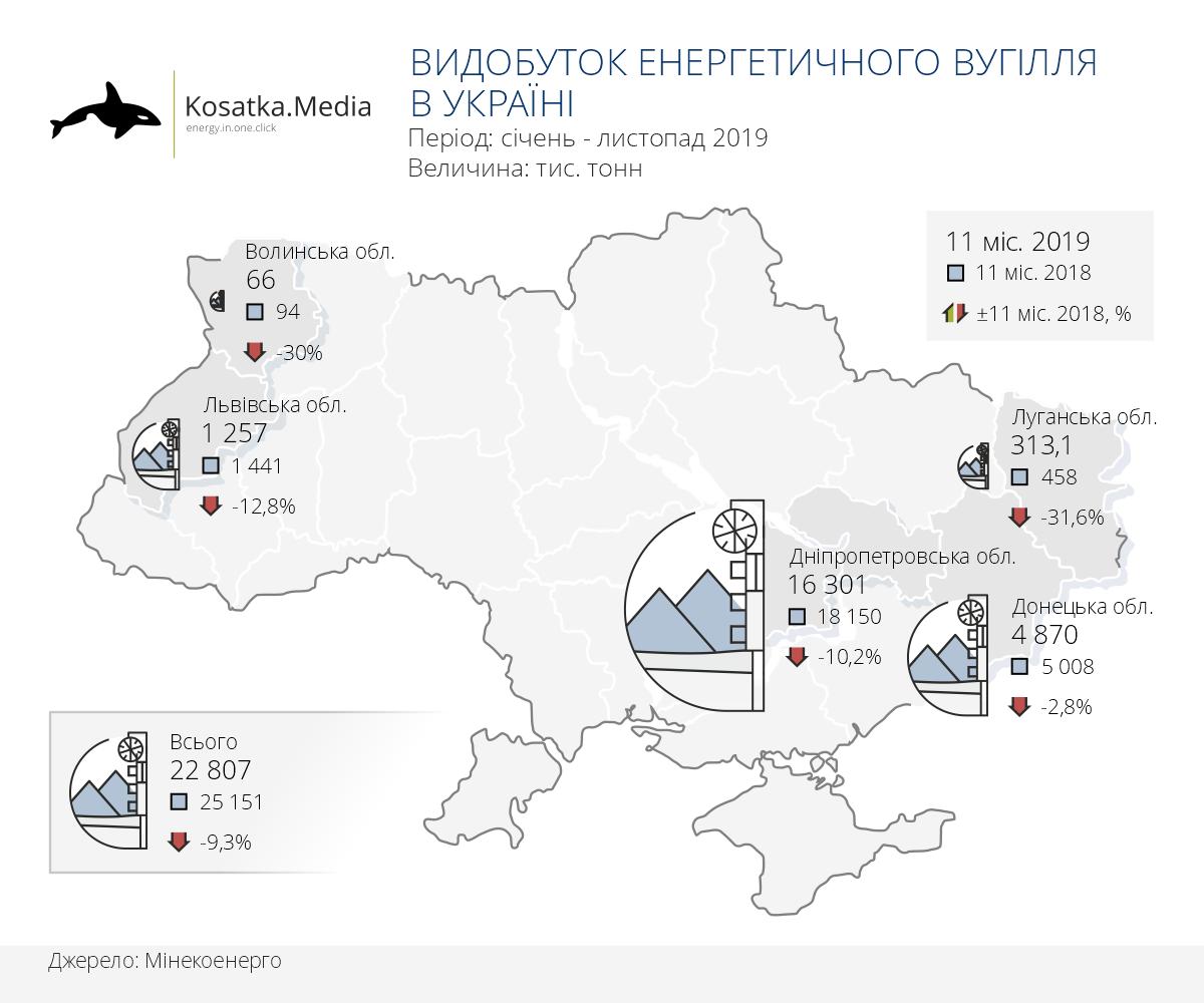 Українські шахти уповільнили темпи зниження видобутку вугілля