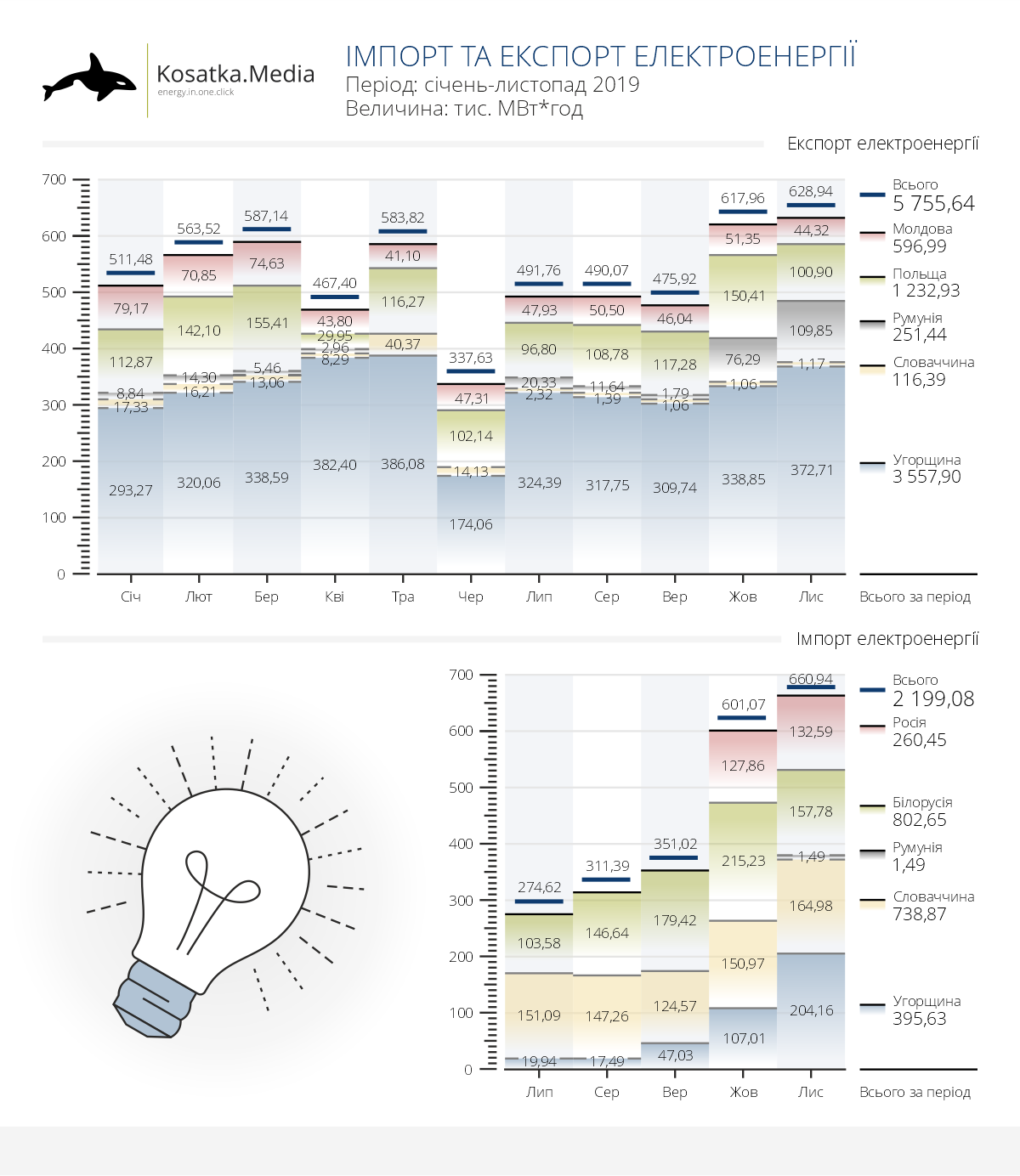 Імпорт електроенергії в Україні досяг 81% від експорту з моменту відкриття ринку