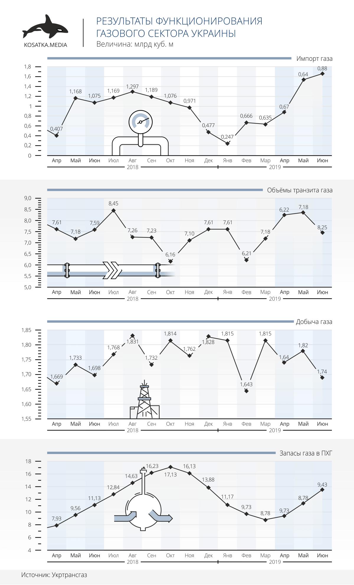 Результаты функционирования газового сектора Украины (ІІ квартал 2019 года)