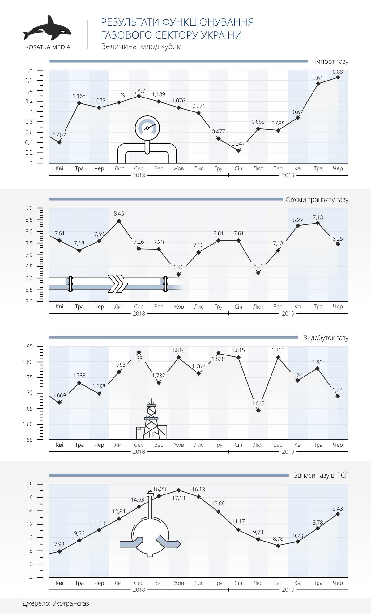 Результати функціонування газового сектору України (ІІ квартал 2019 року)