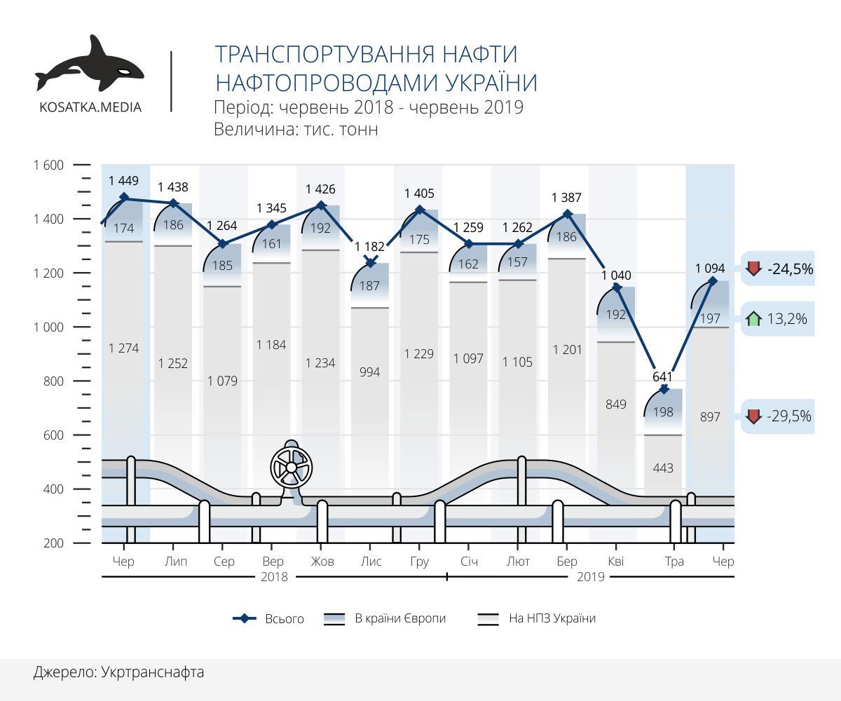 Транспортування нафти нафтопроводами України за І півріччя 2019
