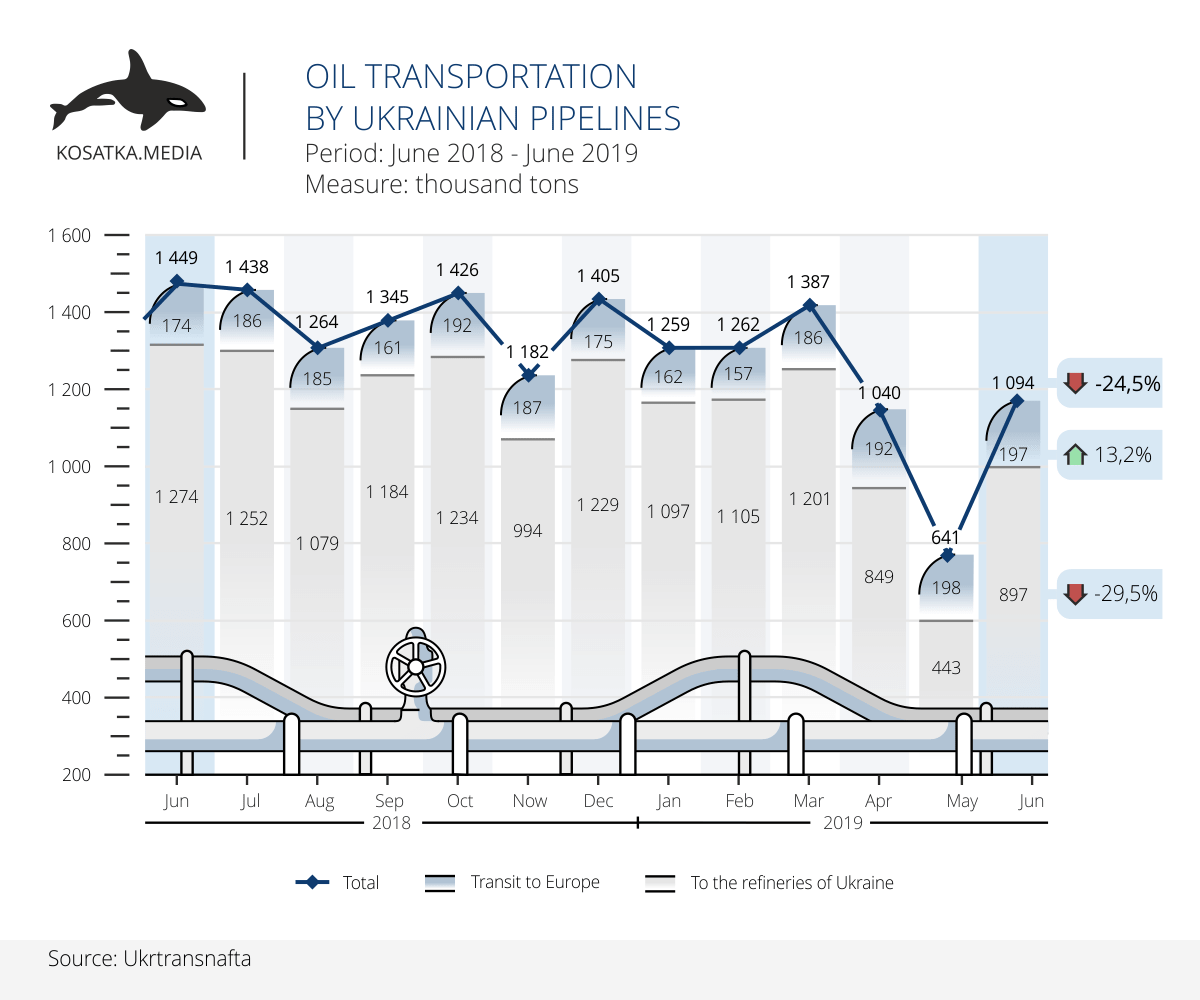 Oil transportation by Ukrainian pipelines in the first half of 2019