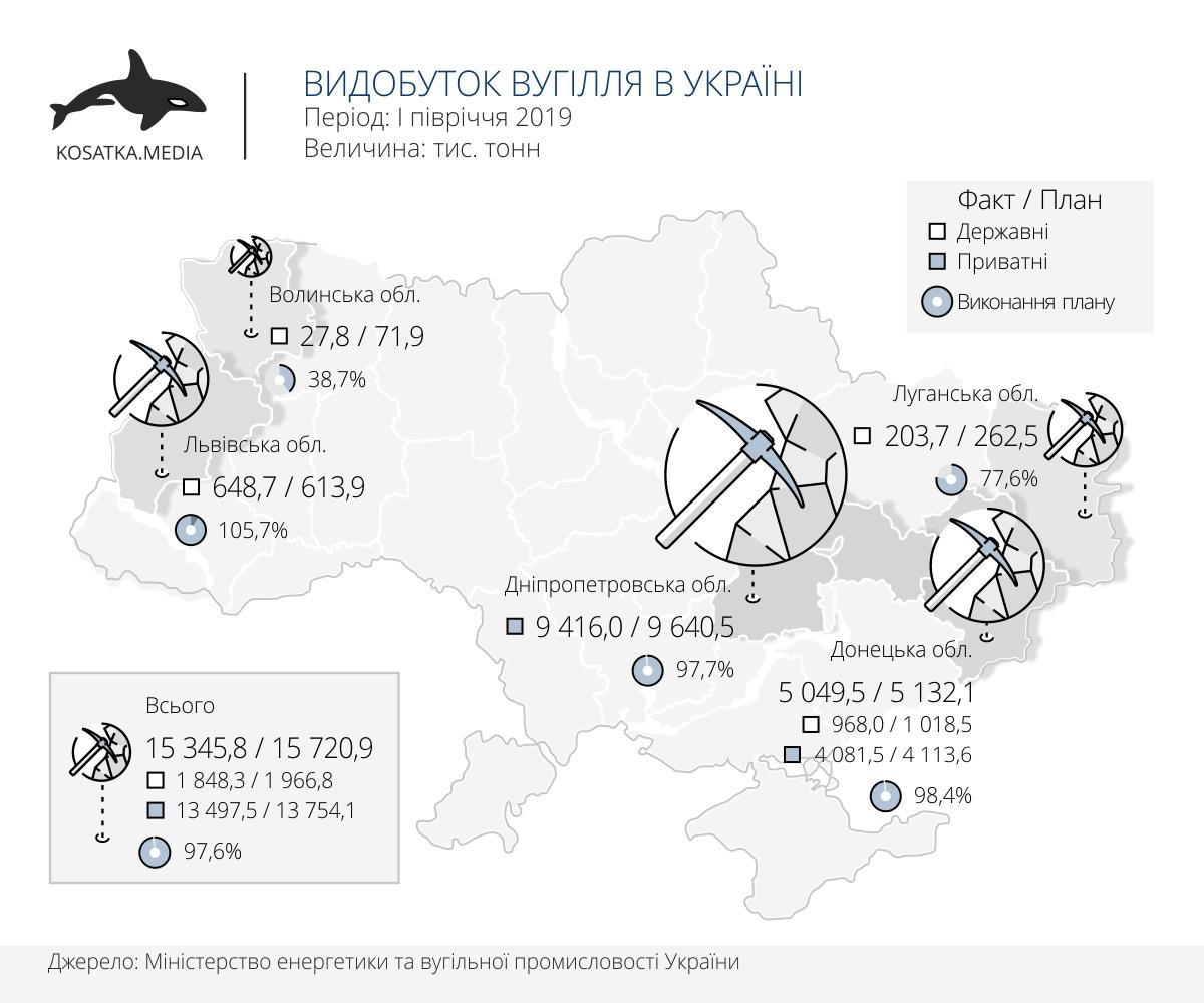 Видобуток вугілля в Україні за І півріччя 2019