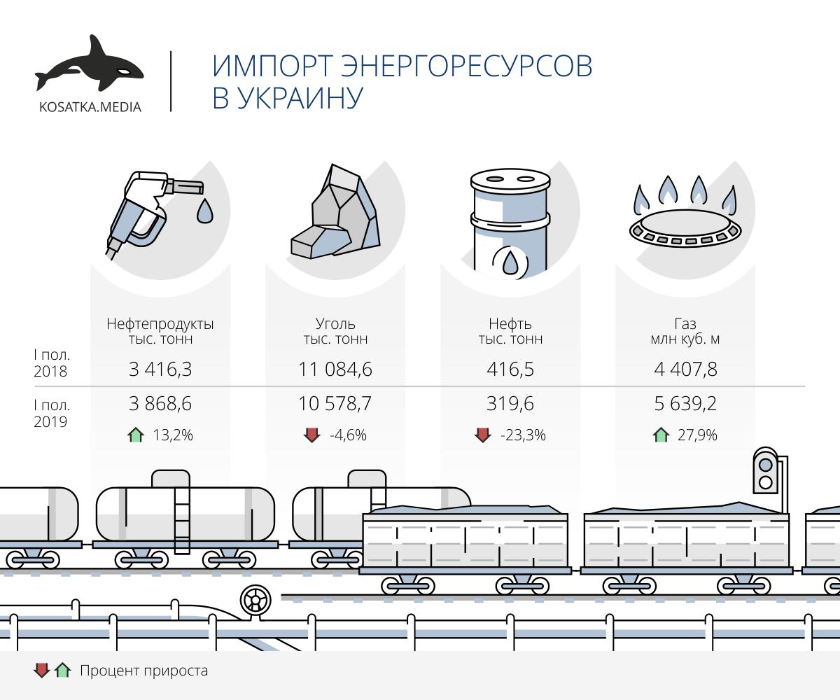Импорт энергоресурсов в Украину за I полугодие 2019