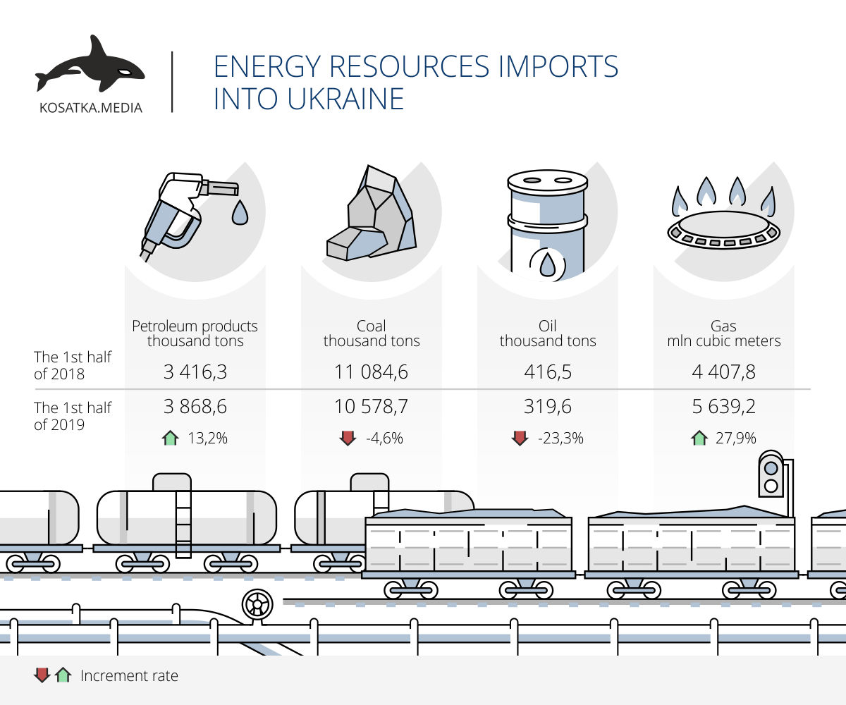 Energy resources imports into Ukraine