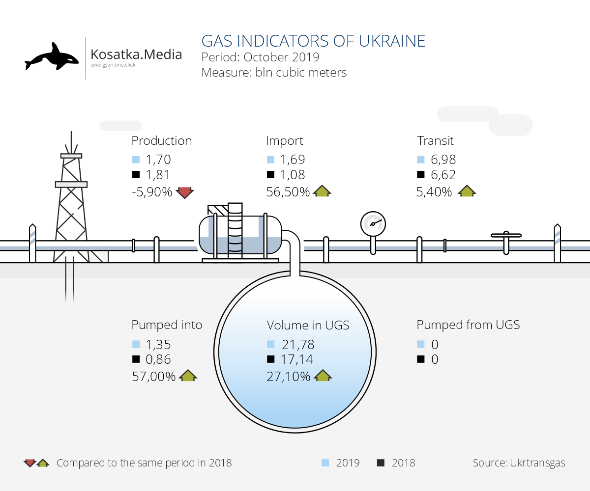 Main indicators of the gas sector of Ukraine (October-2019)