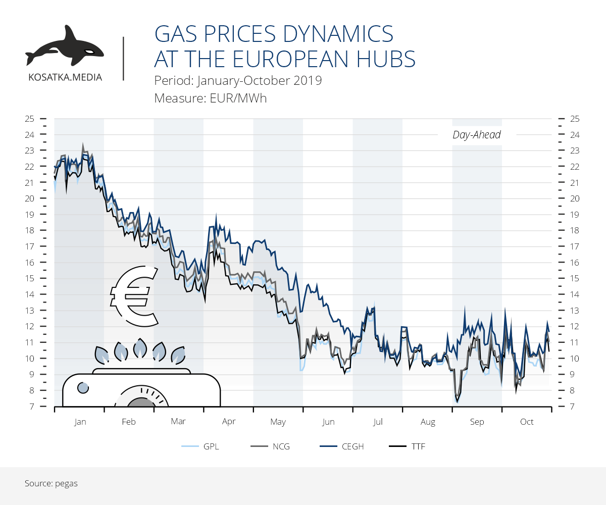Gas prices dynamics at the European hubs (January-October 2019)