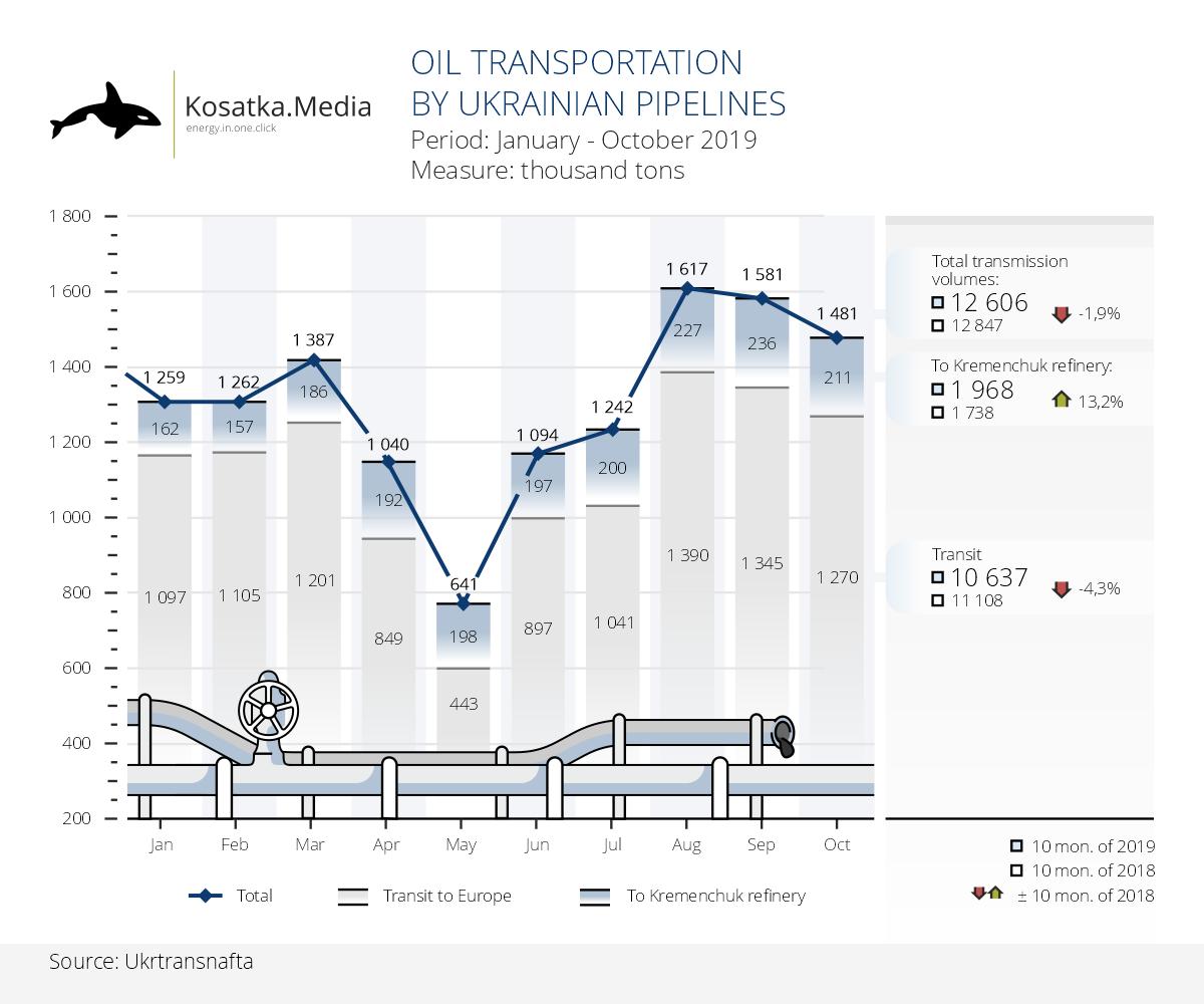 Dynamics of oil transportation in Ukraine (10 months of 2019)