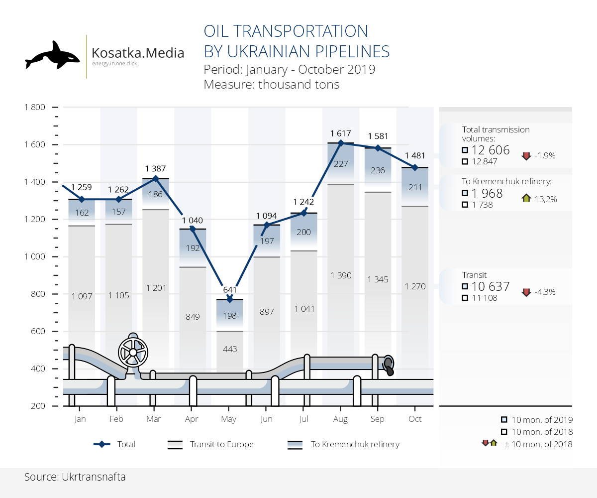 Dynamics of oil transportation in Ukraine (10 months of 2019)