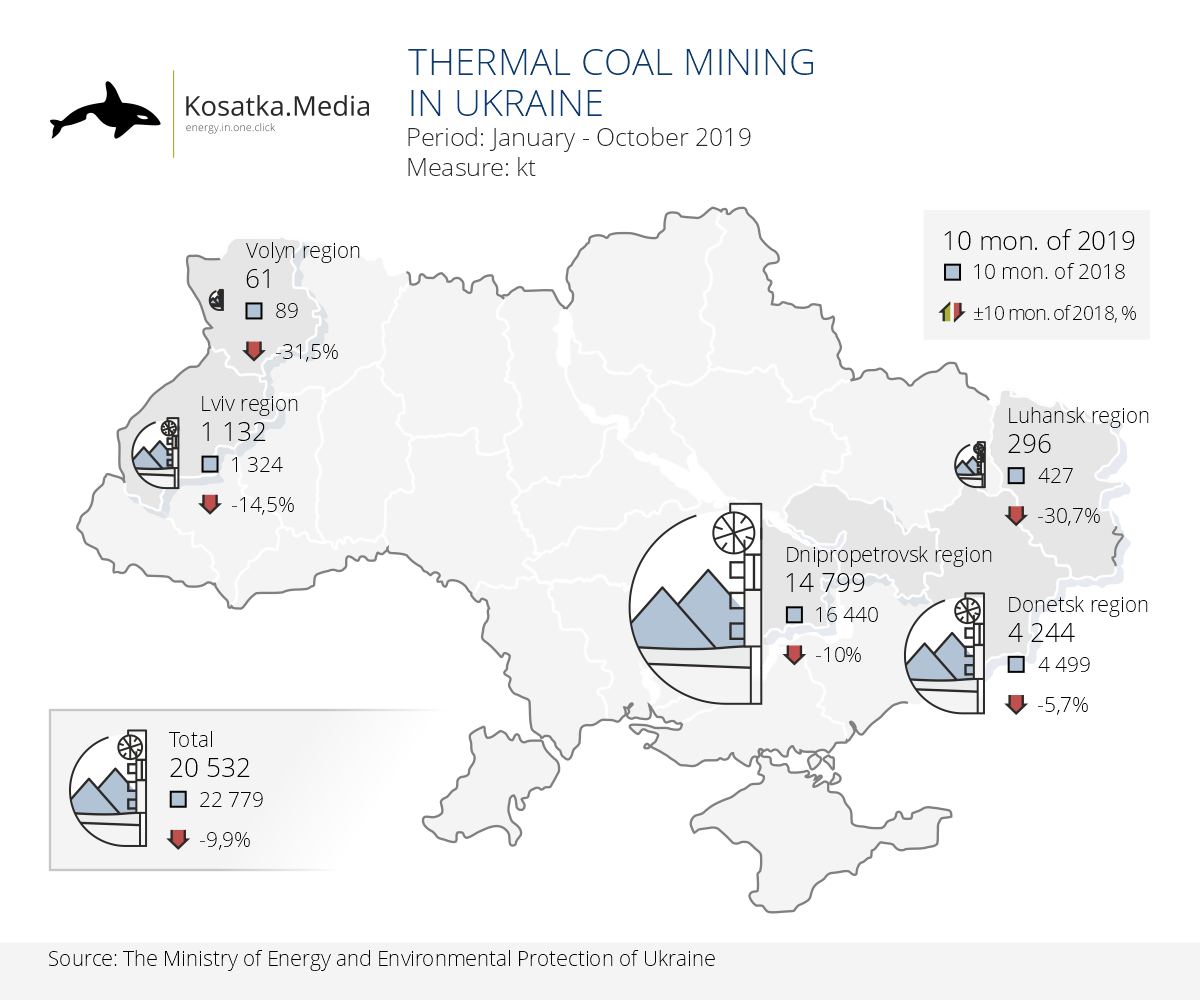 Thermal coal mining in Ukraine (10 months of 2019)