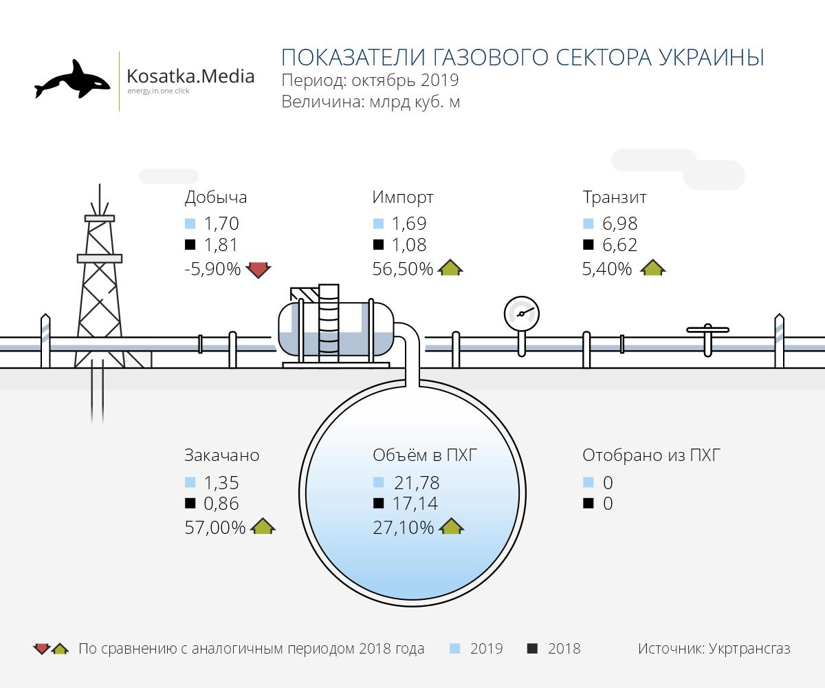 Показатели газового сектора Украины (октябрь 2019)