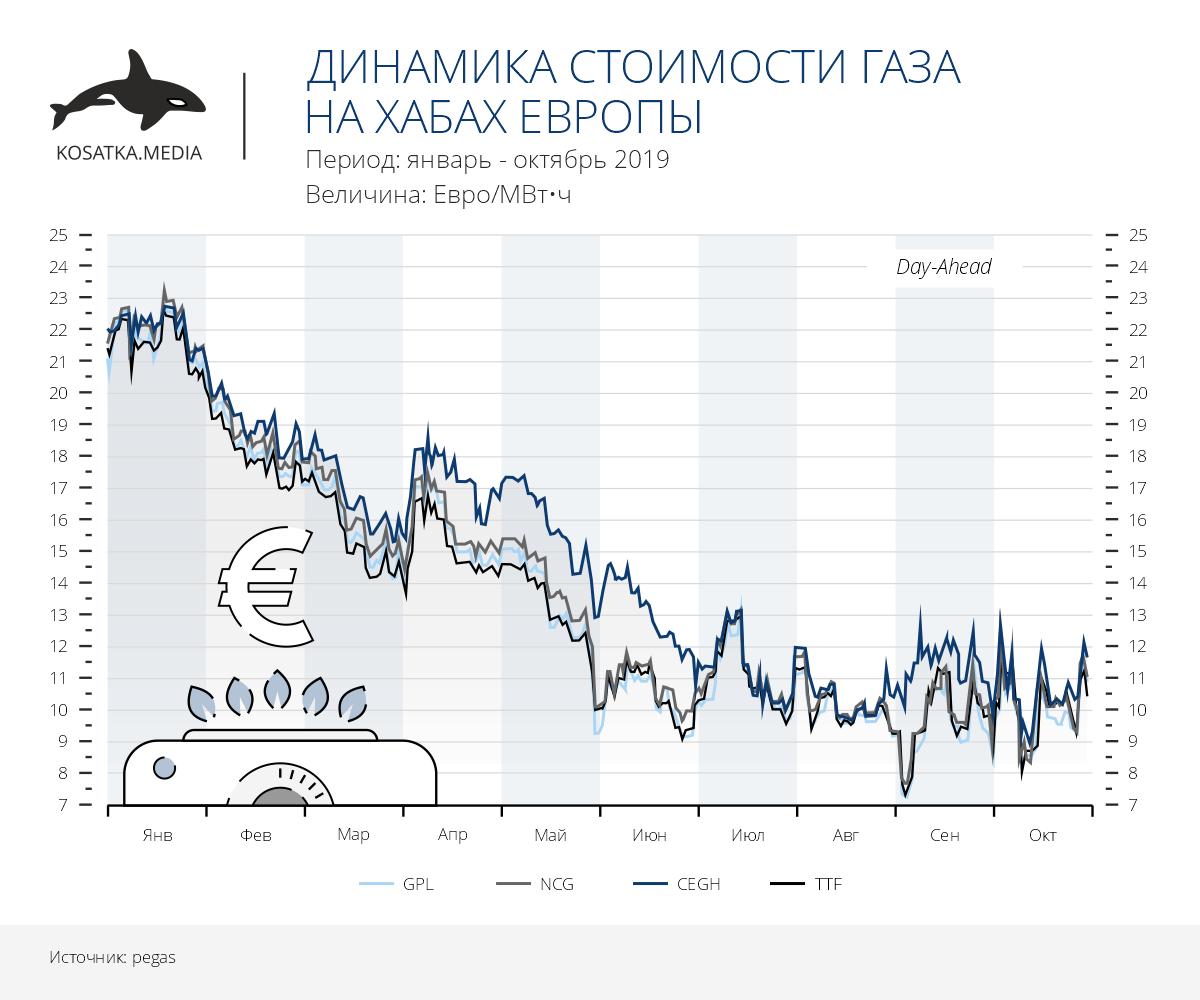 Динамика стоимости газа на хабах Европы (январь-октябрь 2019)