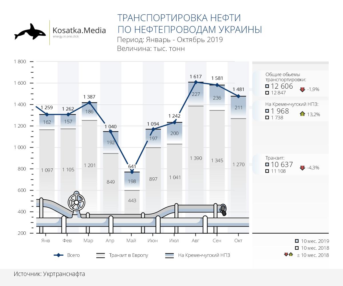 Динамика транспортировки нефти в Украине (10 месяцев 2019)