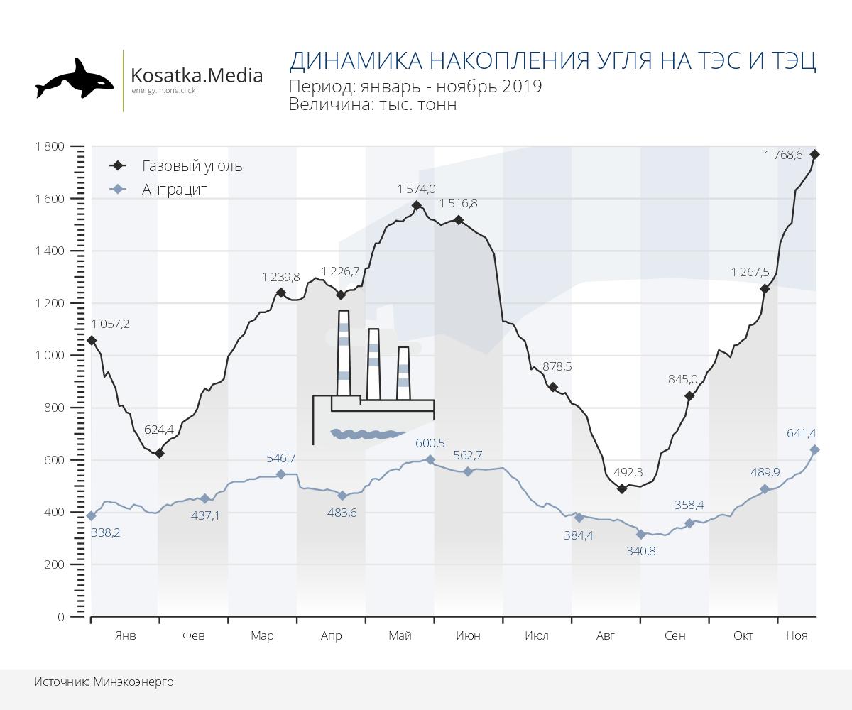 Запасы угля на ТЭС и ТЭЦ Украины (на 18.11.2019)