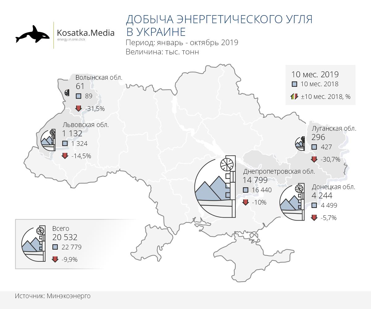 Добыча энергетического угля в Украине (10 месяцев 2019)