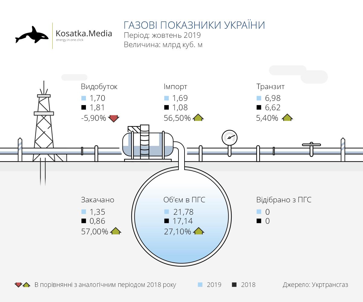 Показники газового сектору України (жовтень 2019)