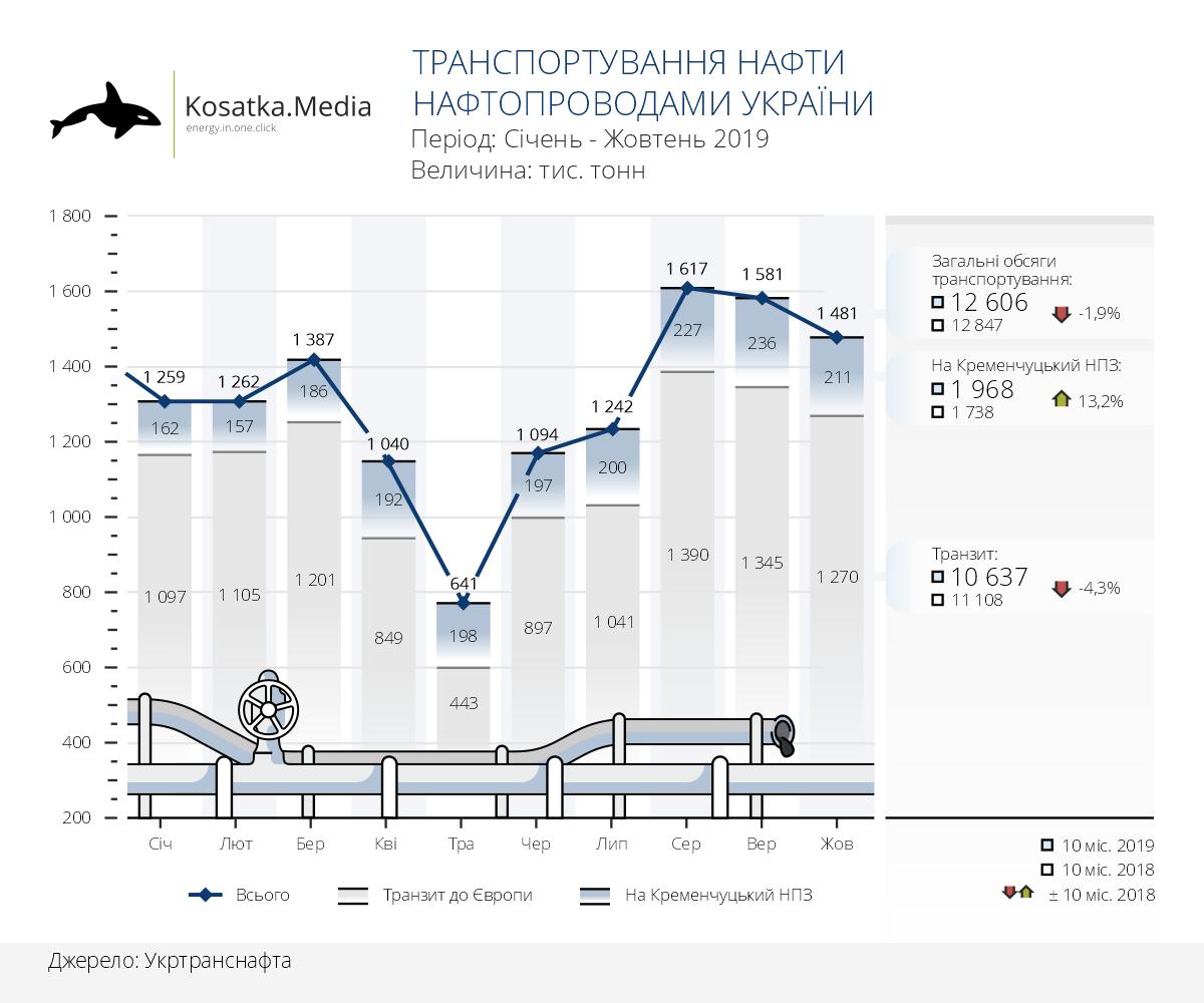 Динаміка транспортування нафти в Україні (10 місяців 2019)