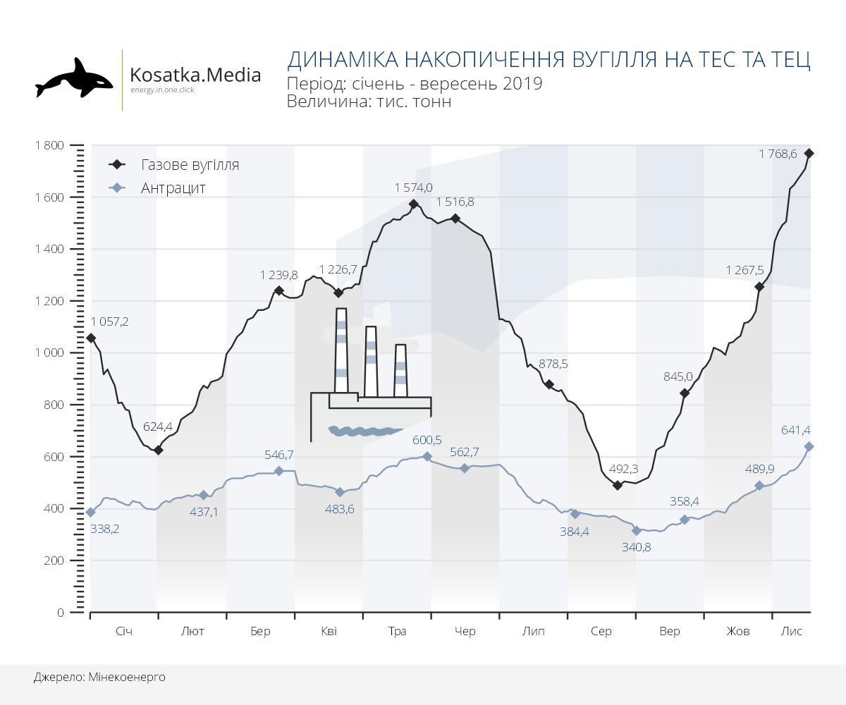 Запаси вугілля на ТЕС та ТЕЦ України (на 18.11.2019)