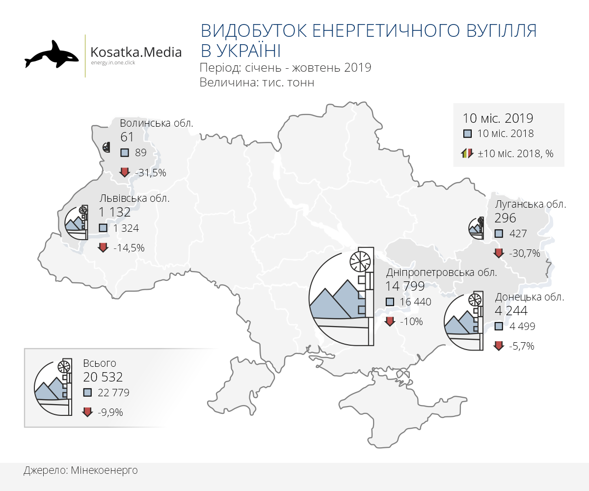 Видобуток енергетичного вугілля в Україні (10 місяців 2019)