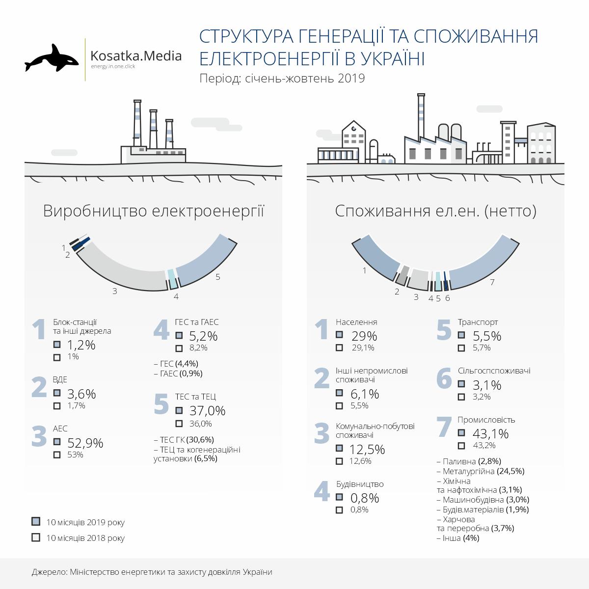 Структура генерації та споживання електроенергії в Україні (січень-жовтень 2019)