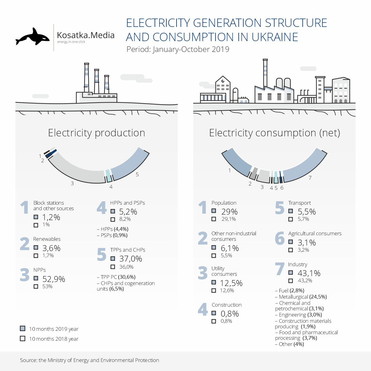 Electricity generation and consumpsion structures in Ukraine (January-October 2019)