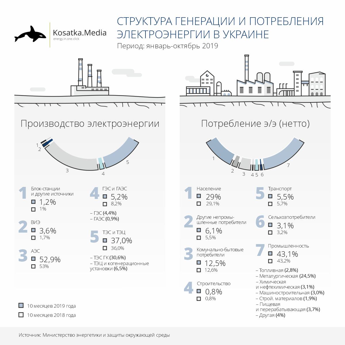 Структура генерации и потребления электроэнергии в Украине (январь-октябрь 2019)