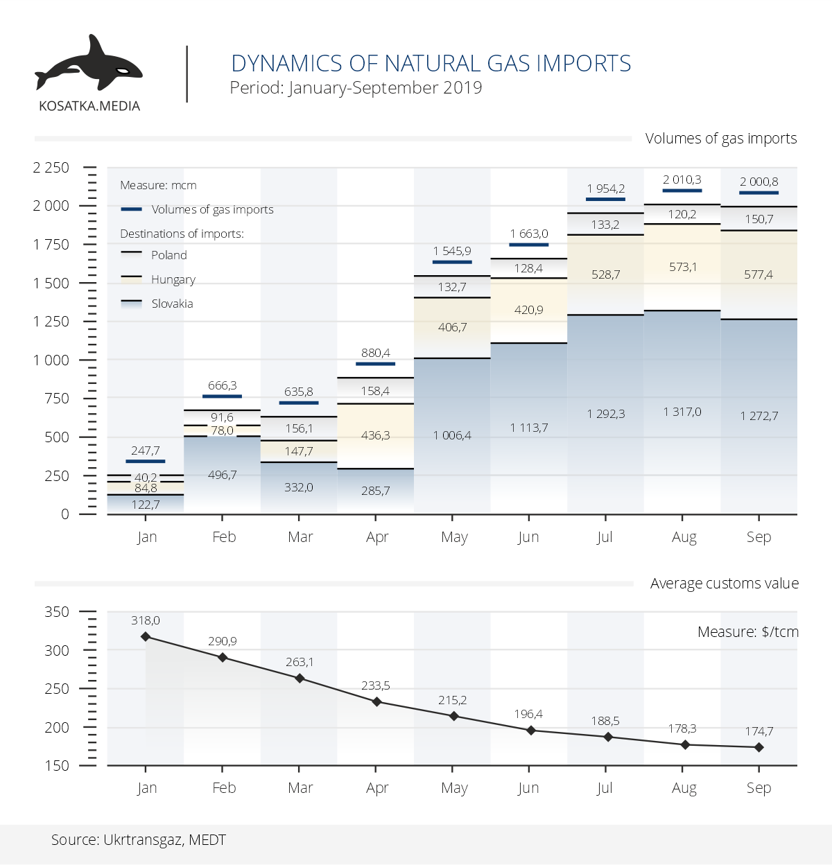 Dynamics of gas imports (January-September 2019)