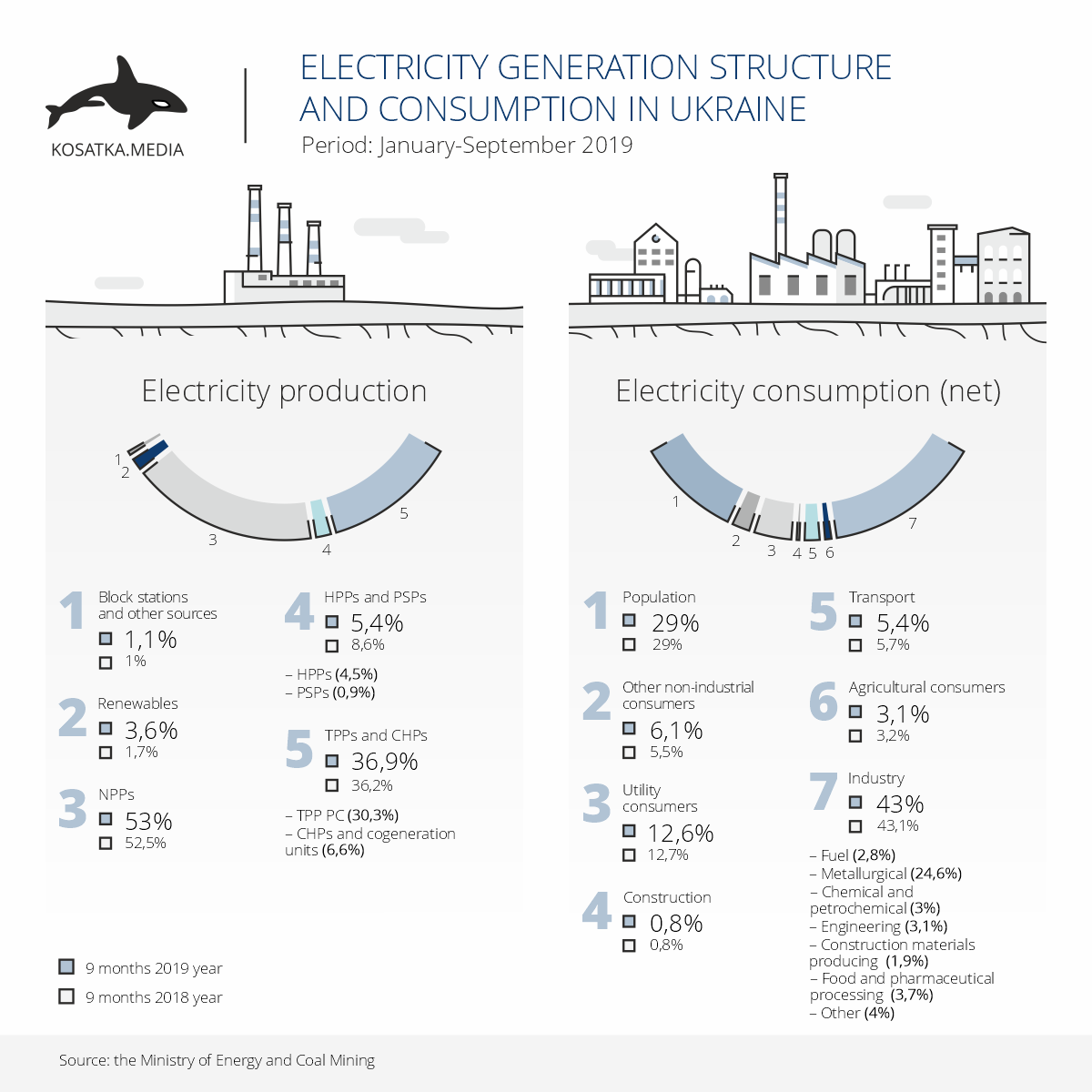 Electricity generation and consumpsion structures (January-September 2019)