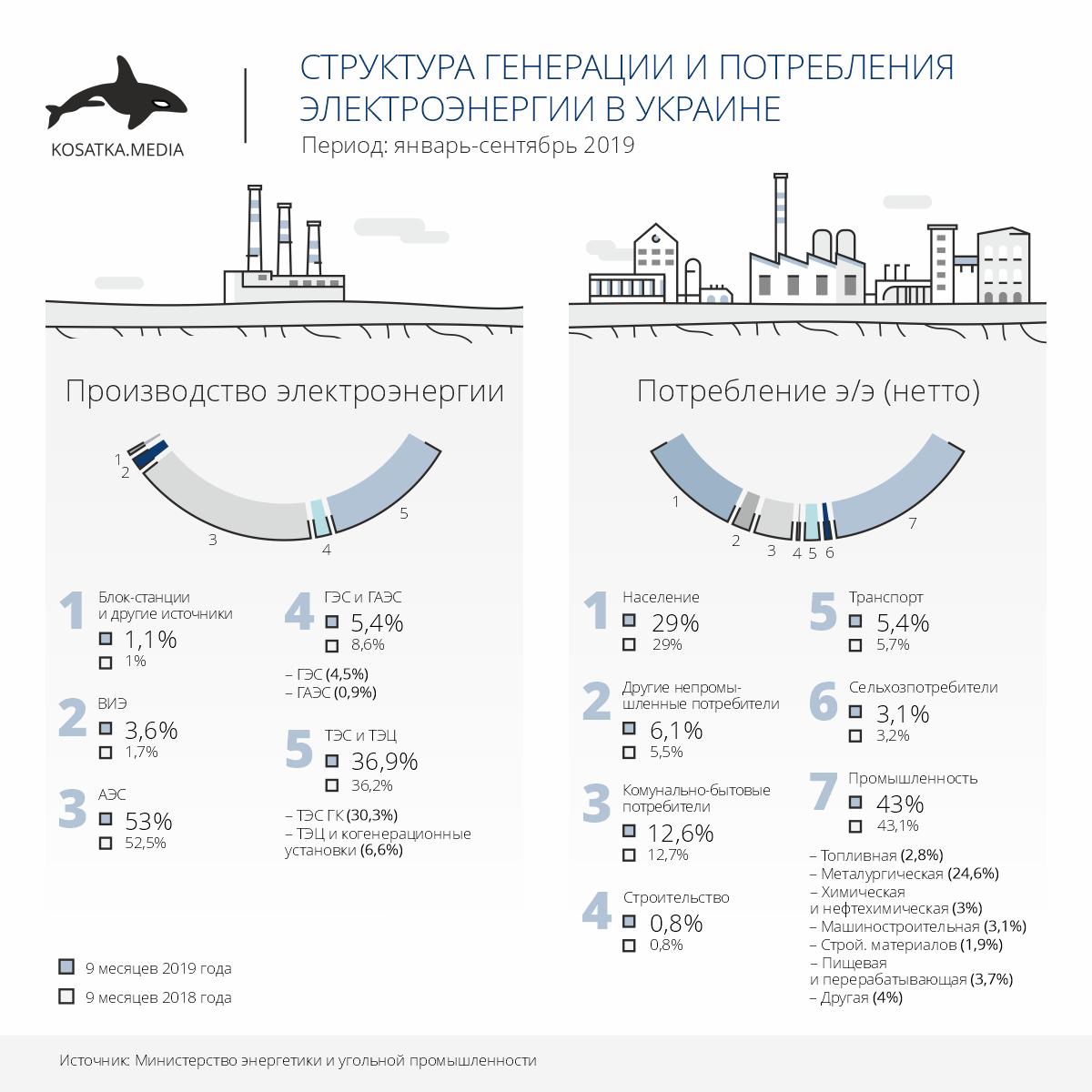 Структура генерации и потребления электроэнергии (январь-сентябрь 2019)