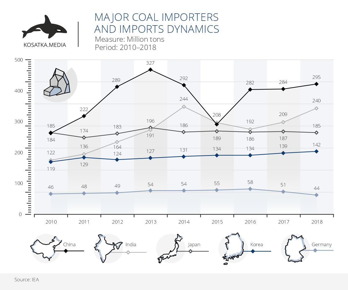 Major coal importers and import dynamics