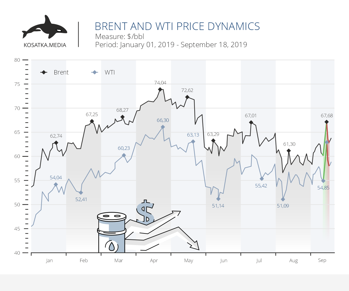 Oil price dynamics against the backdrop of tensions in the Middle East